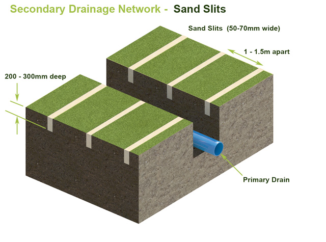 Drainage Solutions For Your Sportsturf Gaa Soccer Pitches